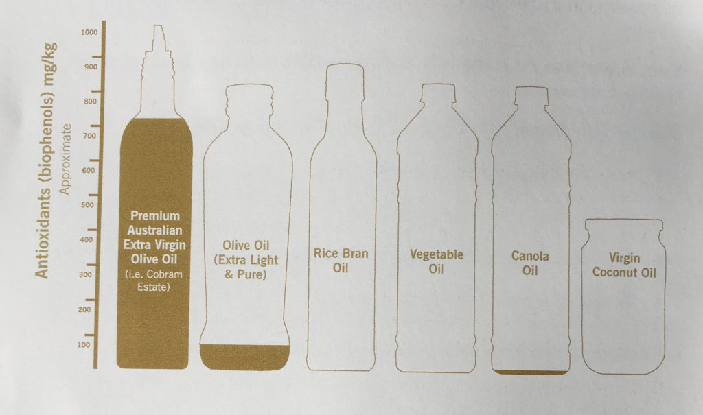 Cobram Estate Olive Oil Antioxidants in common oil varieties graph