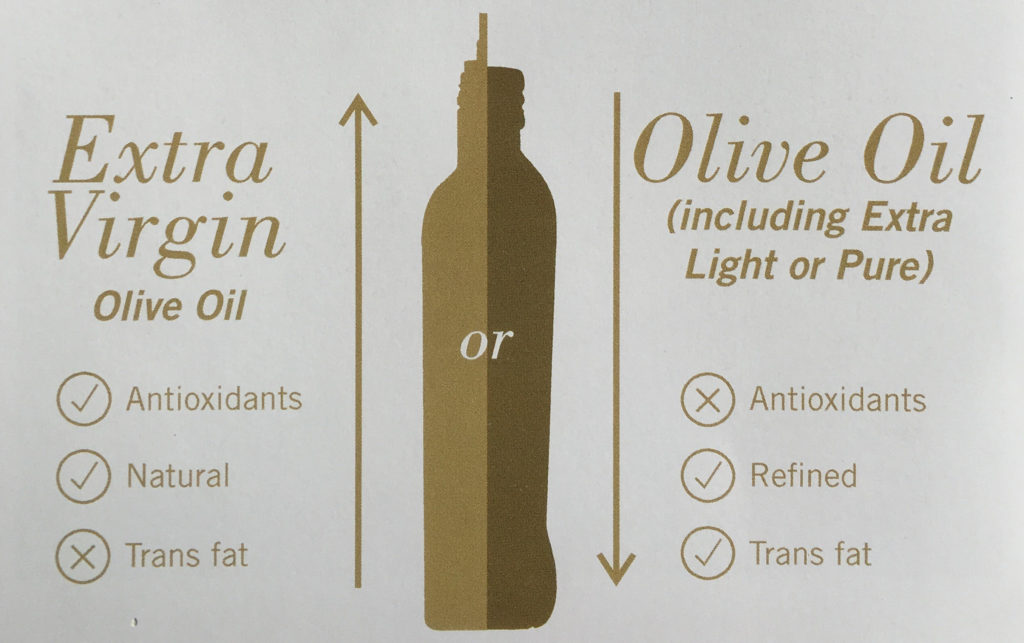 Cobram Estate Olive Oil Properties Infographic