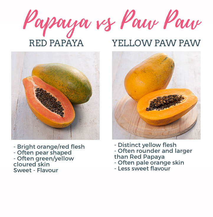 Australian Papaya vs paw paw whats the difference